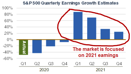 S&P 500 Quarterly Earnings Growth Estimates