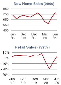 New Home Sales (000s) & Retail Sales (Y/Y%)