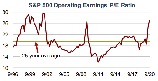 S&P 500 Operating Earnings P/E Ratio